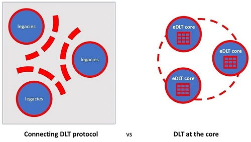 DLT security at the core